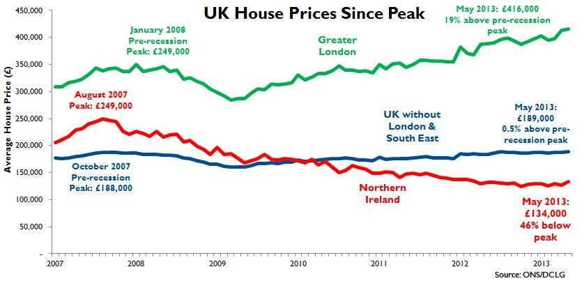 house price moves