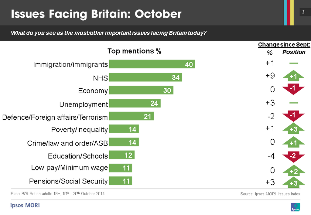 ipsosmori table